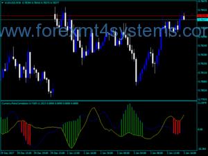 Forex Currency Pairs Indicador de correlação