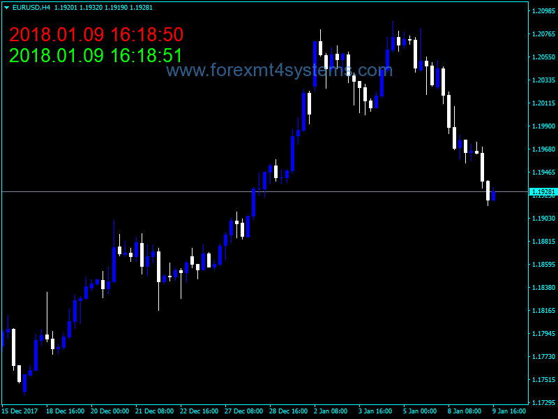 Forex Current Time Indicator
