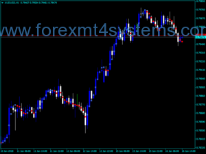 Forex Current Trend Dots Indicator