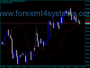 فارکس سفارشی Bollinger Bands Indicator