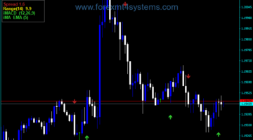 Forex Custom Buy Sell Arrows Indicator