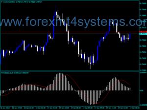 Συναλλαγματική ισοτιμία Forex Trading