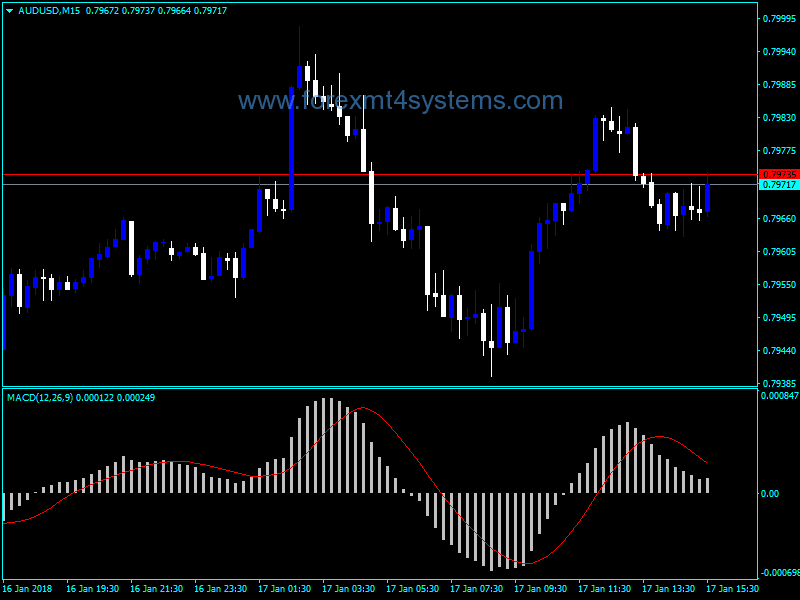Forex Custom signal indicators + multi currency correlations - ForexCracked %