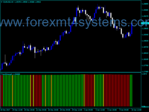 Indicador Forex Custom Trend Strength