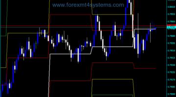 Forex DJ Lines Trading Indicator