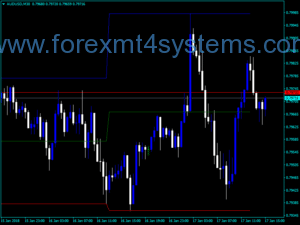 Forex Daily Channel Trading Indicator