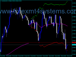 Bexdad Bands Trading Indicator for Forex Day