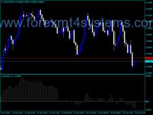 Forex Day Bulls Trading Indicator