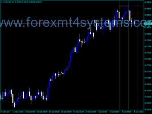 Forex Day Candle Dashboard Indicator
