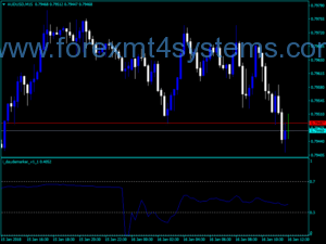 Forex Day DeMarker Trading Indicator