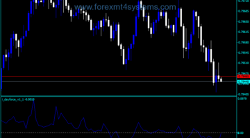 Forex Day Force Indicator