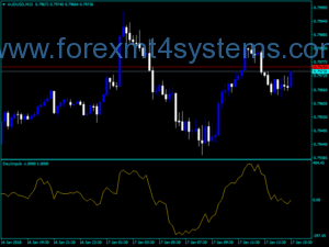 Forex Day Impuls Trading Indicator