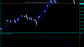 Forex Day RSI Indicator