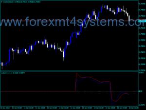 Форекс Ден RVI Индикатор за търговия
