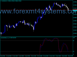 Forex Day Stochastic Trading Indicator