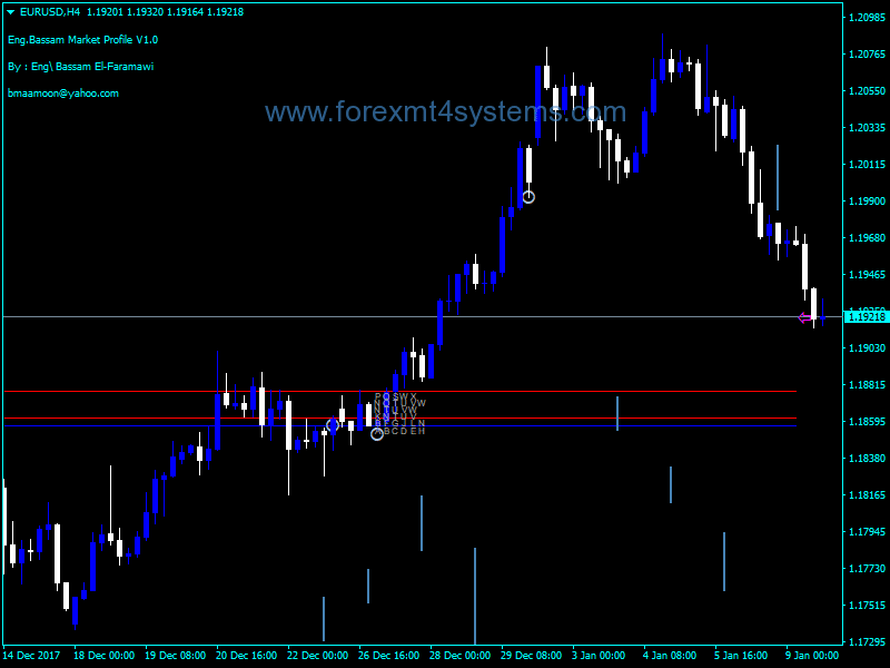 Forex Day Trader Market Profile Indicator – ForexMT4Systems