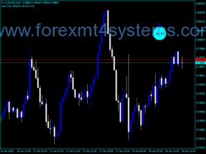 Forex Degrees Trading Indicator