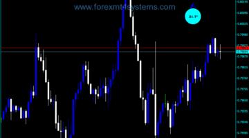 Forex Degrees Trading Indicator