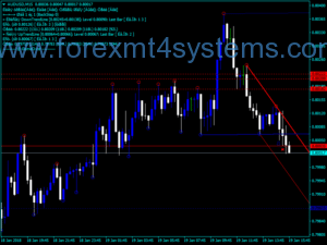 Forex Demark Lines Trading Indicator