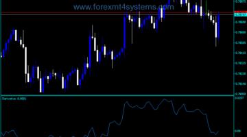 Forex Derivative Line Indicator