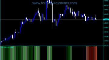 Forex Detrended Synthetic Price Indicator