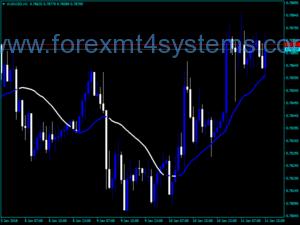 Forex Richting Trendlijnindicator