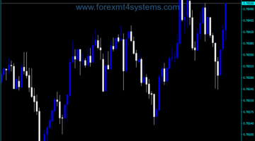 Forex Display Ask Bid Indicator