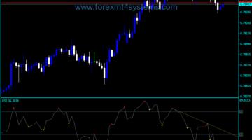 Forex Divergence Petr Indicator
