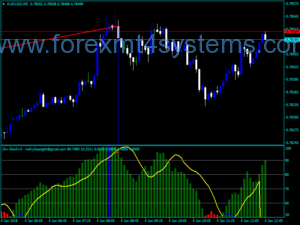 Forex Divergence Stochastic Indicator