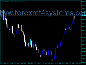 Indicador Forex Divergence Tracker