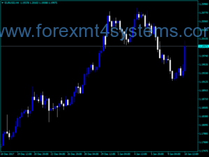 Forex Don Min Info Indicator
