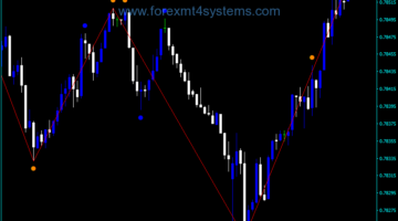 Forex Double ZigZag no repaint Indicator