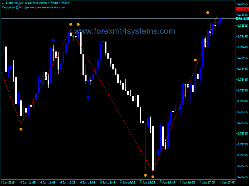 Forex Double ZigZag no repaint Indicator – ForexMT4Systems