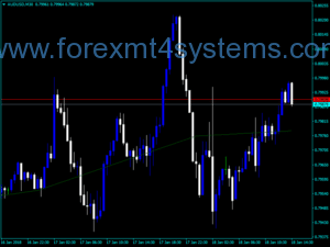 Forex Dyn Pivot Points Trading Indicator