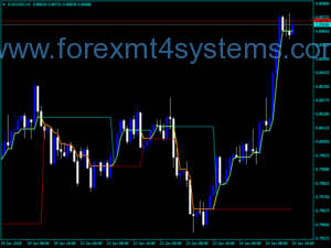 Forex Dynamic RS 3C Lines Indicator