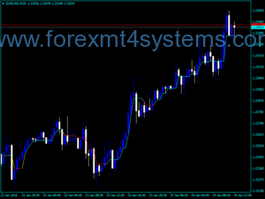 Forex Dynamic RS Buy Sell Indicator