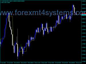 Индикатор за Forex Dynamic RS за търговия