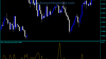 Forex EES Velocity Indicator