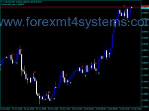 Индикатор за пресичане на Forex EMA