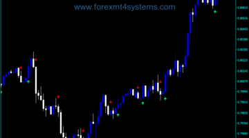 Forex EMA Crossover Signal Indicator