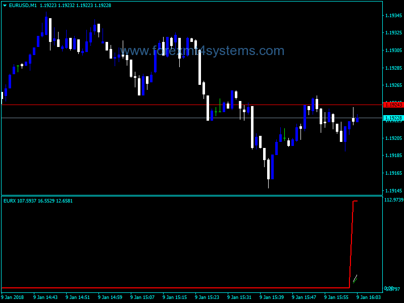 Forex EURX Euro Currency Index Indicator