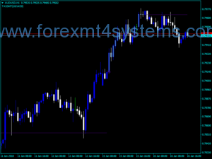 Forex Easy Trend Visualizer Indicator