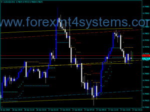 Forex Extended Regression Stop Reverse Indicator
