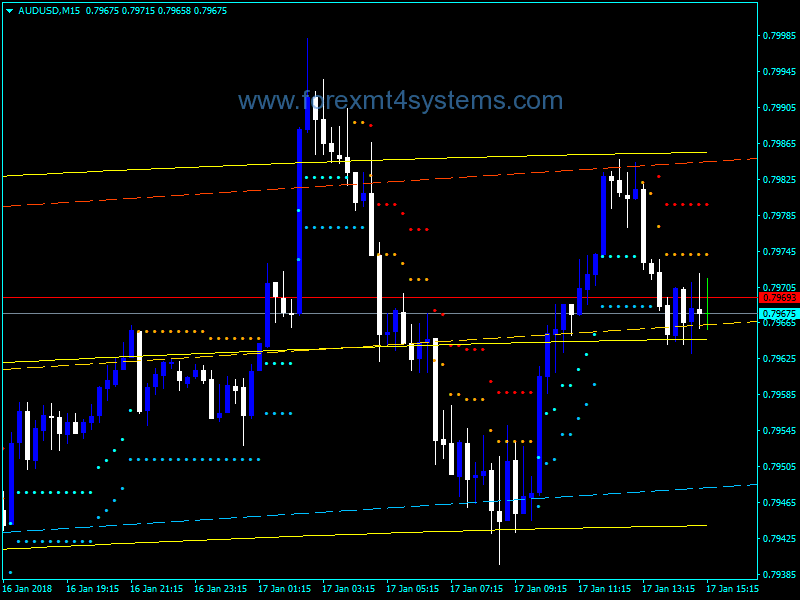 Forex Extended Regression Stop Reverse Indicator – ForexMT4Systems