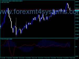 Forex FTLM STLM Trading Indicator