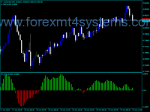 Indicador Forex FX Fish Trading