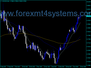 Forex FanSimple Cross Line Indicator