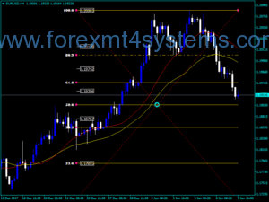 Indicador Forex Fibo Retracement Level