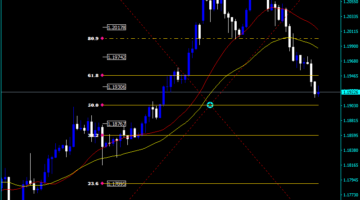 Forex Fibo Retracement Levels Indicator