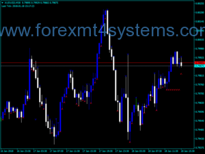 Forex First Strike Trading Indicator